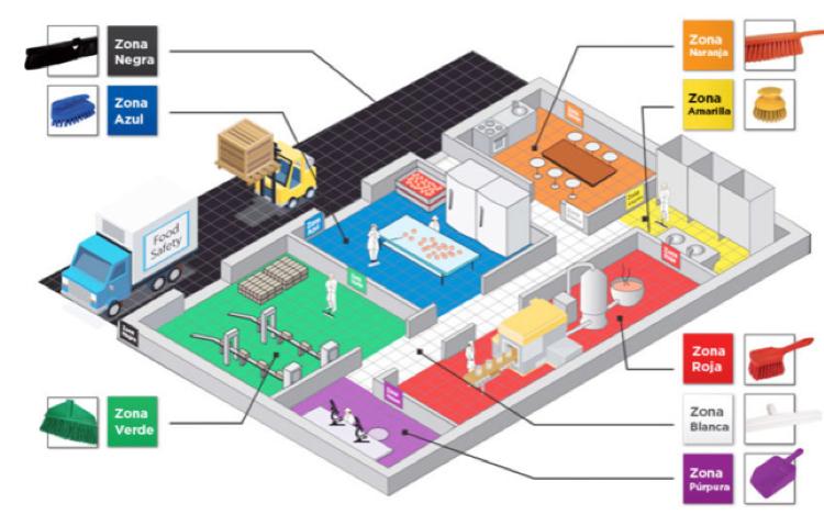 En grupo CCEIC somos la Constructora de Fábricas de Alimentos para empresas AAA de alimentos, bebidas y algunos otros sectores industriales con presencia en México y el mundo.La codificación por colores tiene grandes beneficios para evitar accidentes,